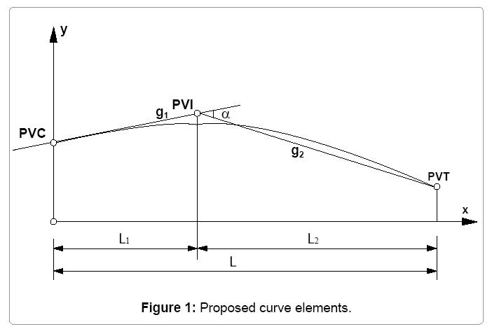 computational-mathematics-proposed-curve-elements
