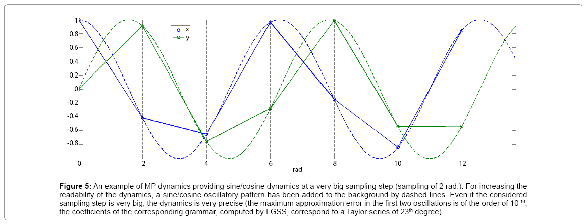 computational-mathematics-providing-sine-cosine-dynamics