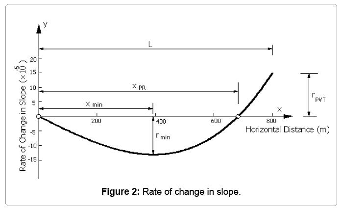 computational-mathematics-rate-change-slope