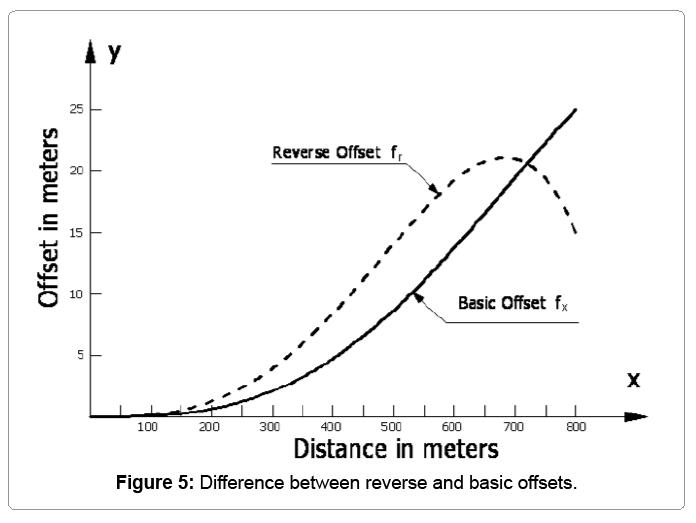 computational-mathematics-reverse-basic-offset