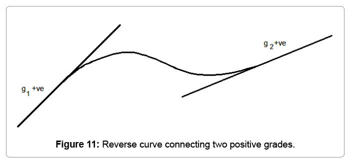 computational-mathematics-reverse-curve-connecting
