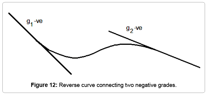 computational-mathematics-reverse-curve-connecting-negative