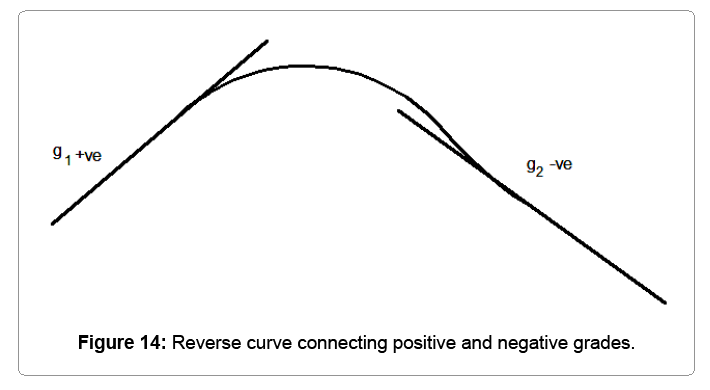 computational-mathematics-reverse-curve-connecting-pos-neg