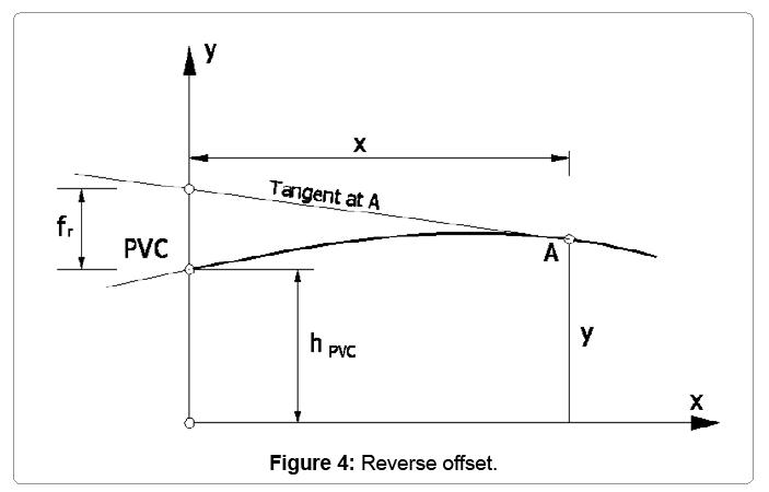 computational-mathematics-reverse-offset