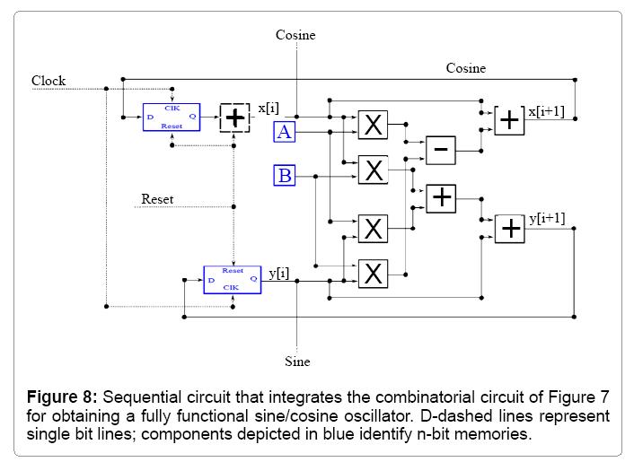 computational-mathematics-sequential-circuit-obtained