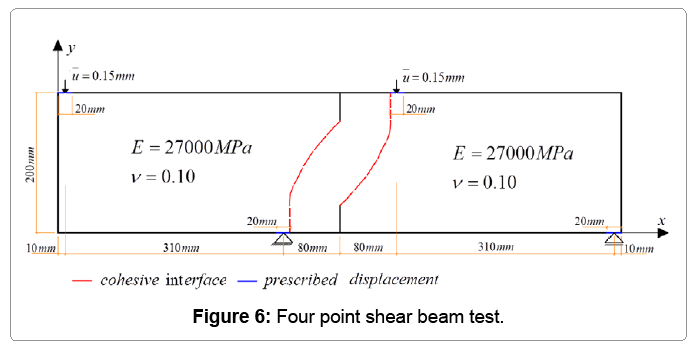 computational-mathematics-shear-beam-test