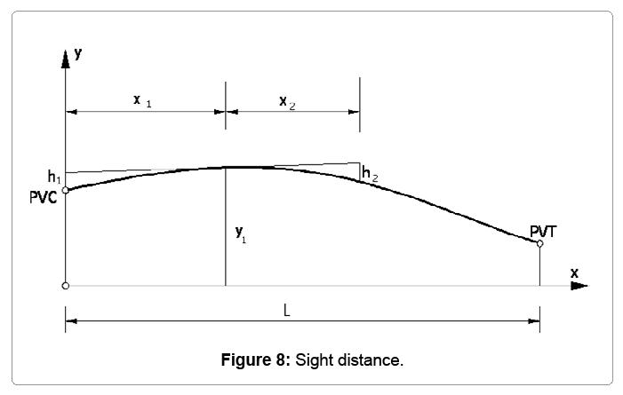 computational-mathematics-sight-distance