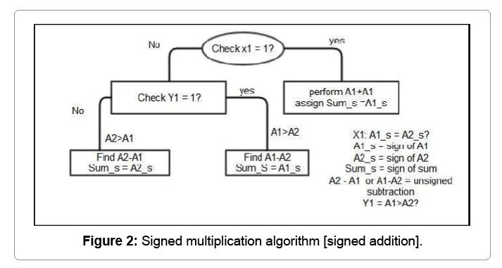 computational-mathematics-signed-multiplication-algorithm