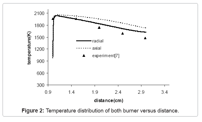 computational-mathematics-temperature-distribution