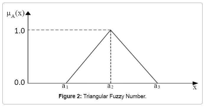 computational-mathematics-triangular-fuzzy-number