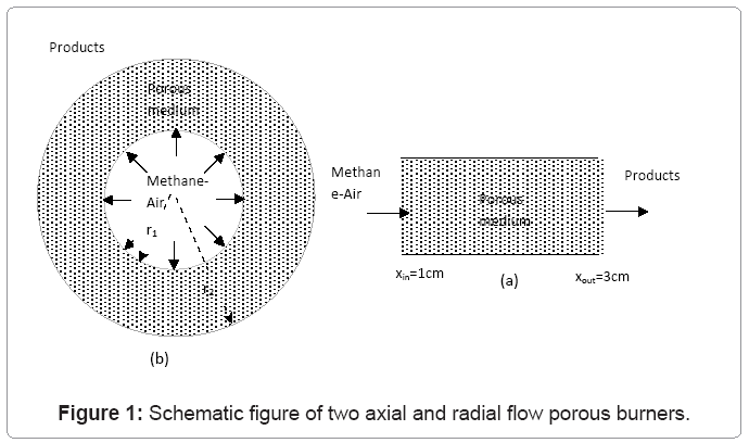 Axial Flow Heat Exchanger : Computational mathematics two axial radial flow