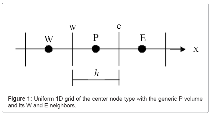 computational-mathematics-uniform-1d-grid
