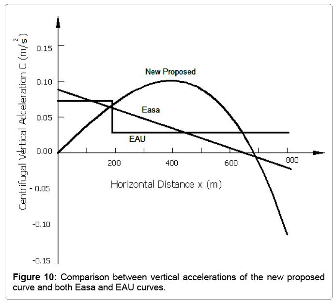 computational-mathematics-vertical-accelerations