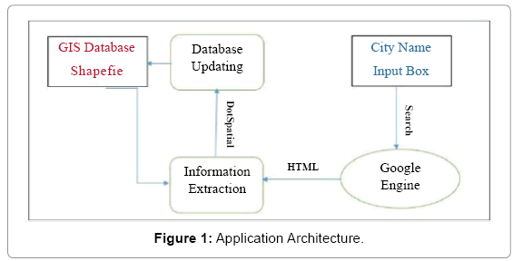 computer-science-systems-biology-Application-Architecture