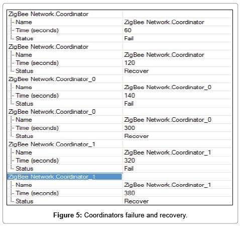 computer-science-systems-biology-Coordinators-failure