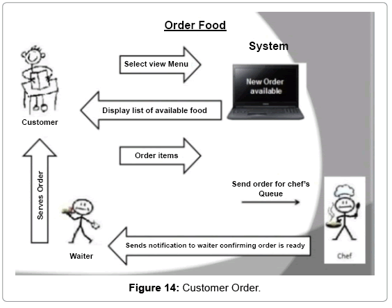 computer-science-systems-biology-Customer-Order