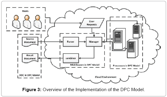 computer-science-systems-biology-DPC-Model