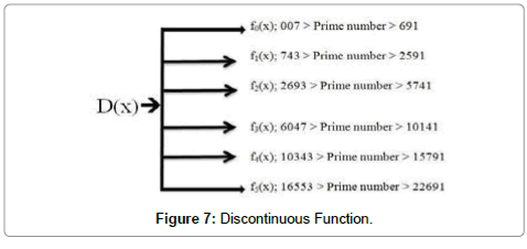 computer-science-systems-biology-Discontinuous-Function