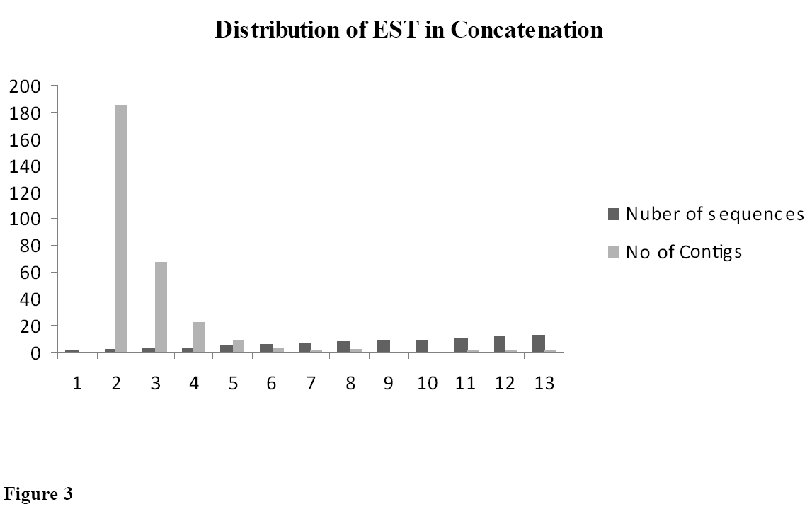 computer-science-systems-biology-Distribution-EST