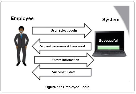 computer-science-systems-biology-Employee-Login