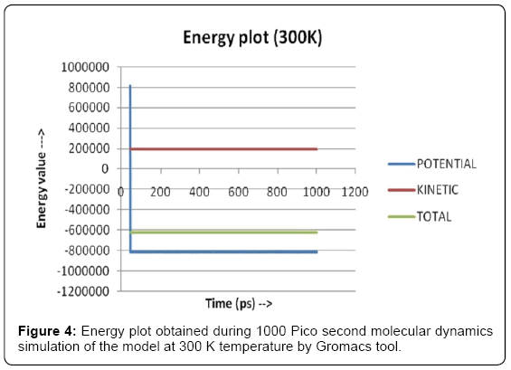 computer-science-systems-biology-Energy-plot