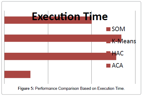 computer-science-systems-biology-Execution-Time