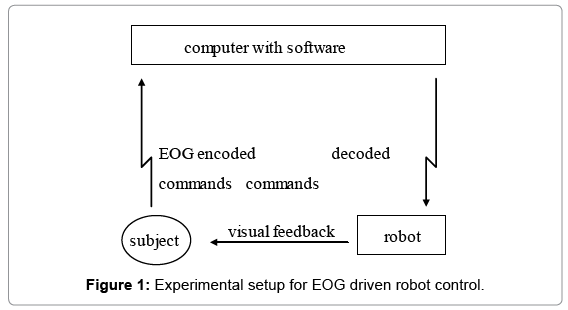 computer-science-systems-biology-Experimental-setup