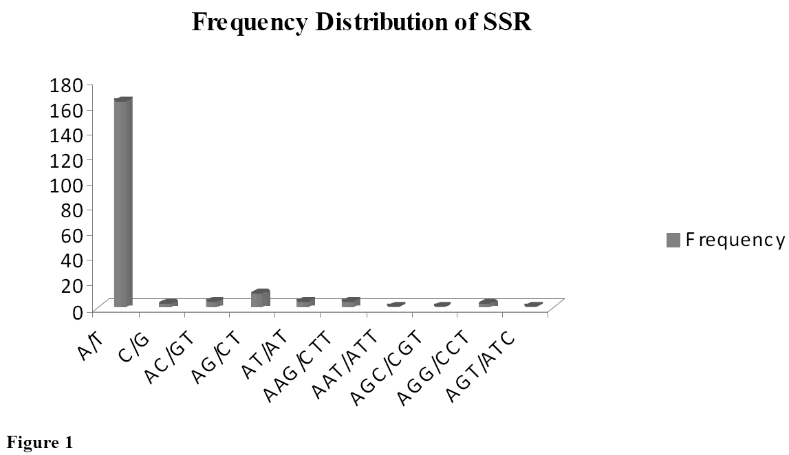 computer-science-systems-biology-Frequency-Distribution