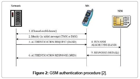 computer-science-systems-biology-GSM-authentication