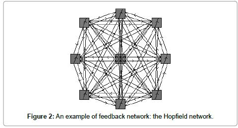 computer-science-systems-biology-Hopfield-network