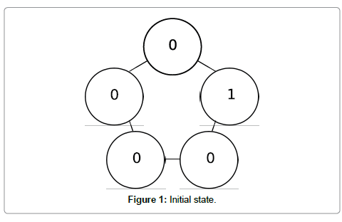computer-science-systems-biology-Initial-state