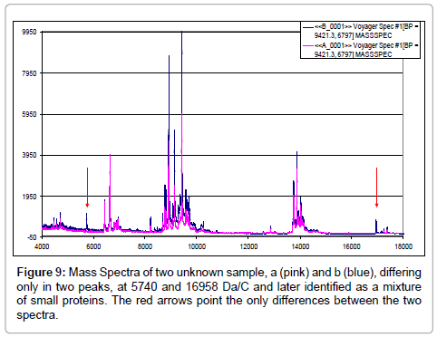 computer-science-systems-biology-Mass-Spectra