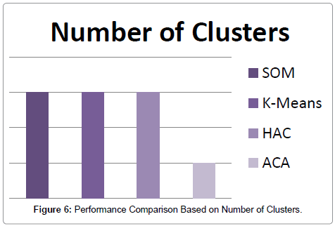 computer-science-systems-biology-Number-Clusters