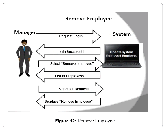computer-science-systems-biology-Remove-Employee
