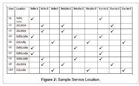 computer-science-systems-biology-Sample-Service-Location
