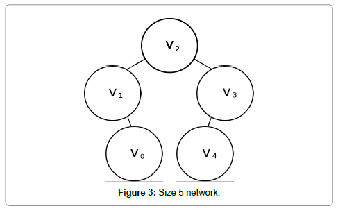 computer-science-systems-biology-Size-network