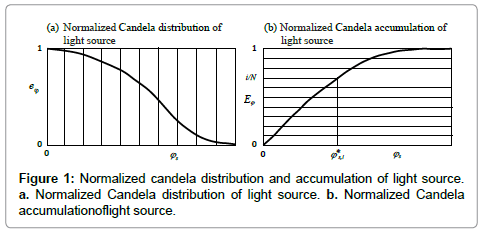 computer-science-systems-biology-candela-distribution