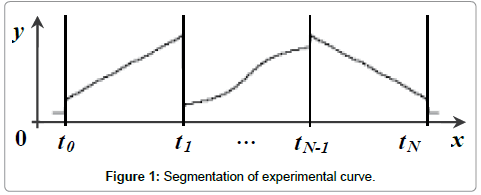 computer-science-systems-biology-experimental-curve