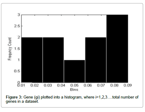 computer-science-systems-biology-histogram