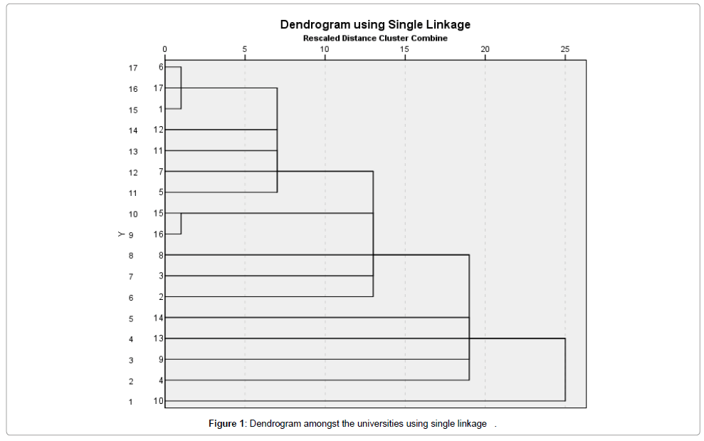 computer-science-systems-biology-single-linkage