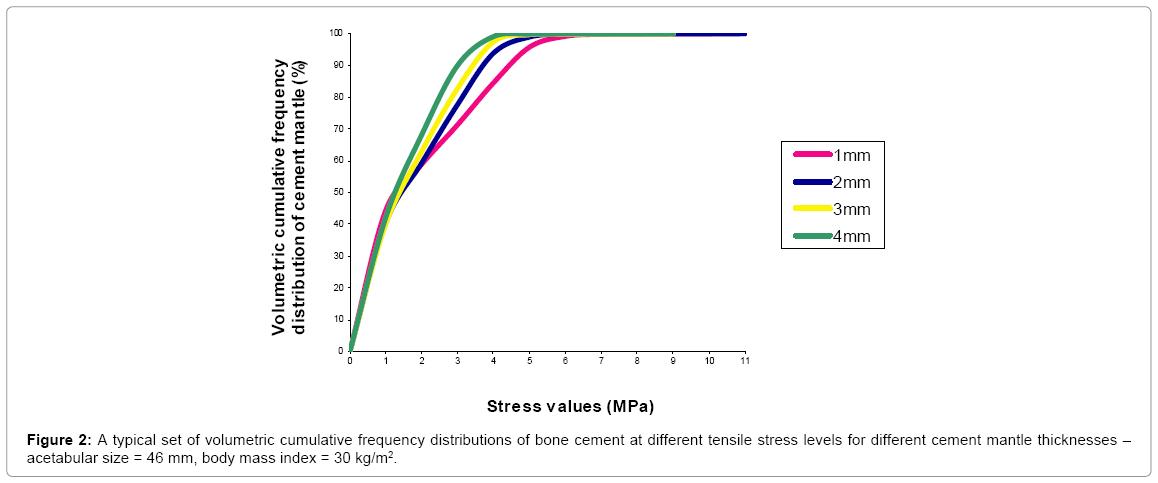 computer-science-systems-biology-volumetric-cumulative