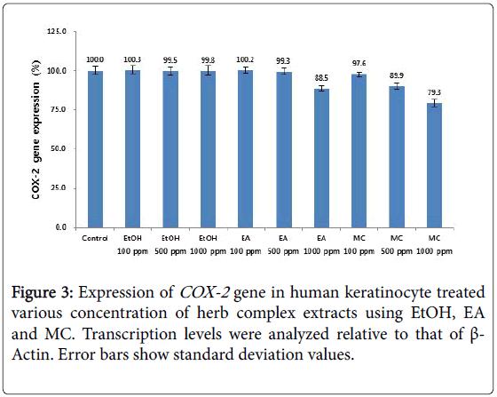 cosmetology-trichology-human-keratinocyte-transcription-levels