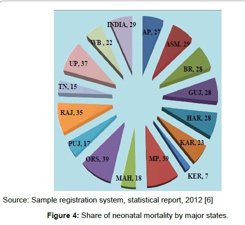 critical-intesive-neonatal-mortality