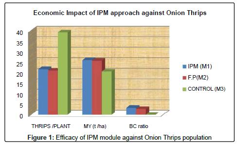 crop-science-technology-IPM-module