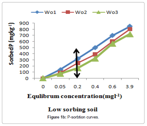 crop-science-technology-P-sorbtion-curves