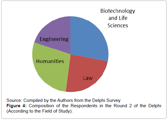 current-synthetic-systems-biology-Composition-Respondents-Study