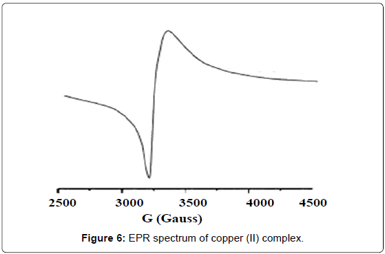 current-synthetic-systems-biology-EPR-spectrum-copper