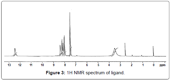 current-synthetic-systems-biology-NMR-spectrum-ligand