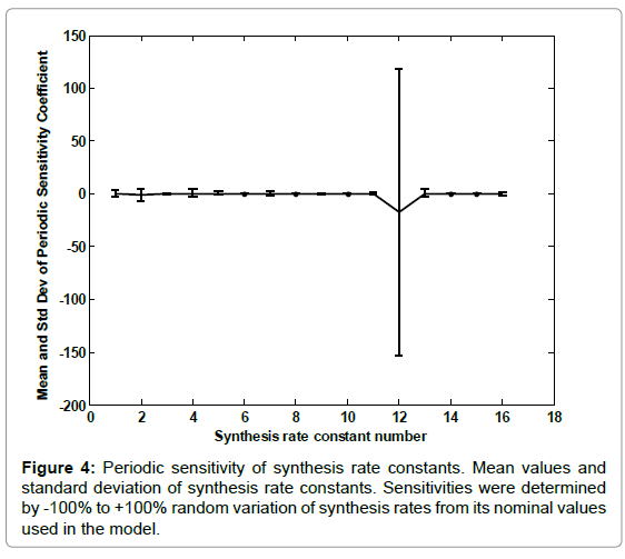 current-synthetic-systems-biology-Periodic-sensitivity-synthesis