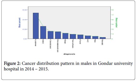 Patterns of Cancer in University of Gondar Hospital: North